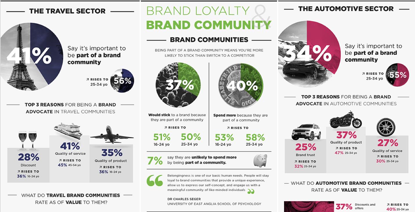 brand community infograph