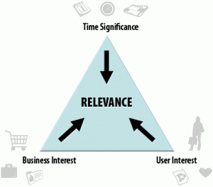 content-strategy-triangle-of-relevance-by-LeFace