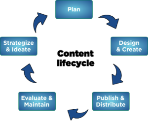 Content Marketing | LeFace