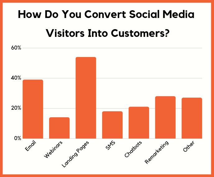 convert social media visits leface brand community