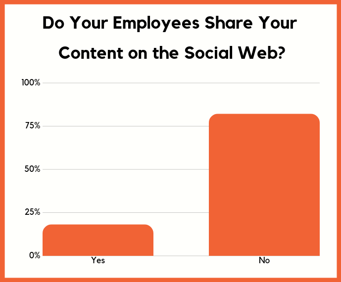 employees don't share on social leface brand community