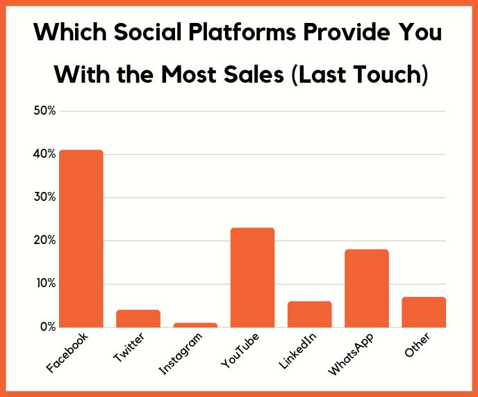 social meda sales leface brand community