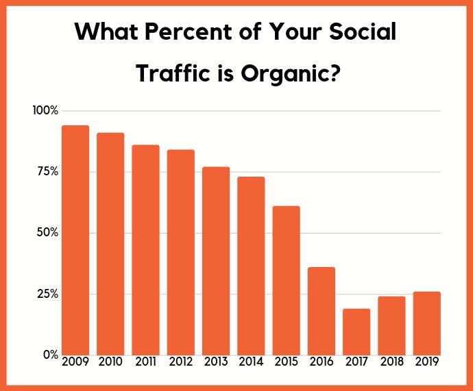 organic social traffic reface brand community