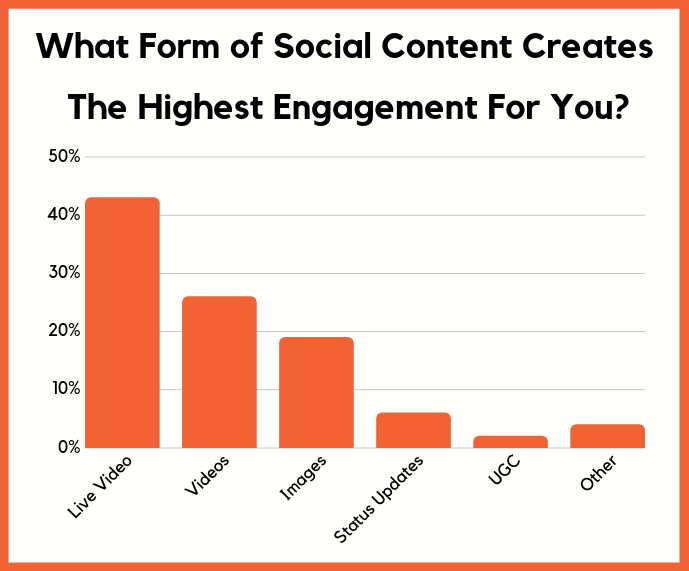 social media engagement leface brand community