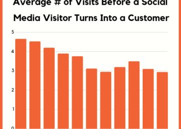 social media conversions leface brand community